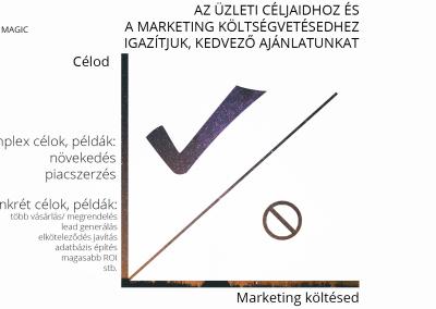 Költségszámítás marketing ügynökségi szolgáltatásunkra.